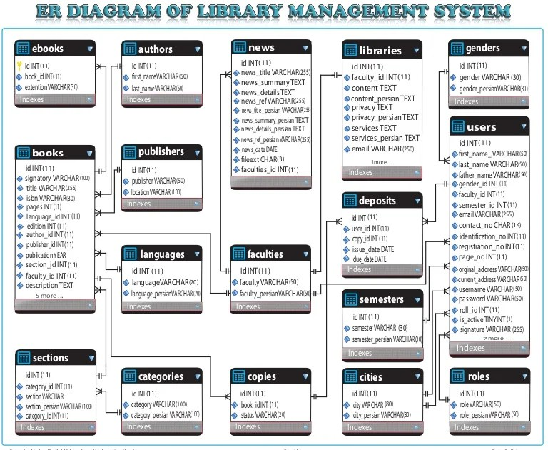 er diagram for library management system project rb20det tps wiring entity relationship of