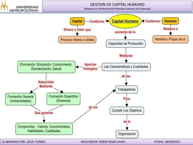 Mapa Conceptual Capital Humano