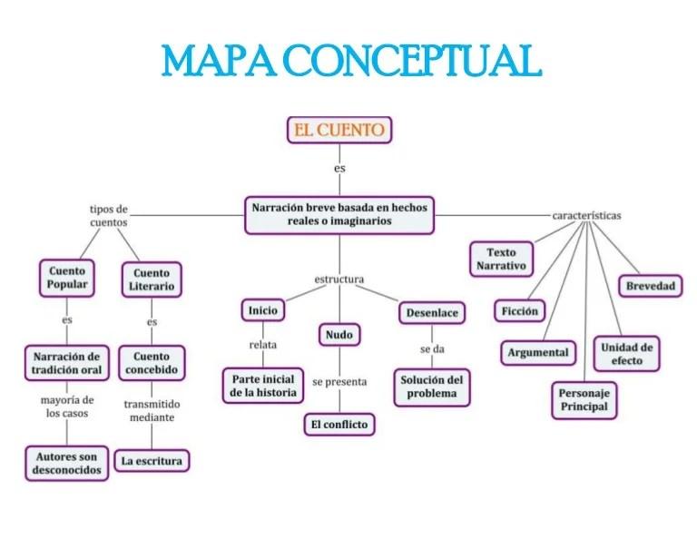 Mapa Conceptual del Cuento