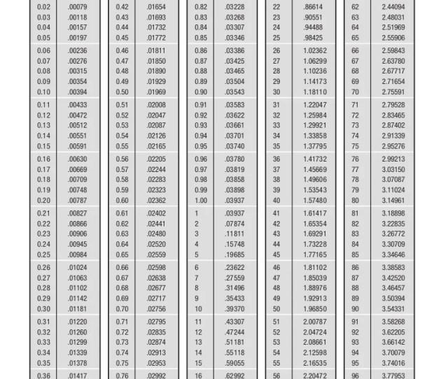 Millimetertoinchconversiontable 12933724960508 Phpapp Jpgcb1293351135