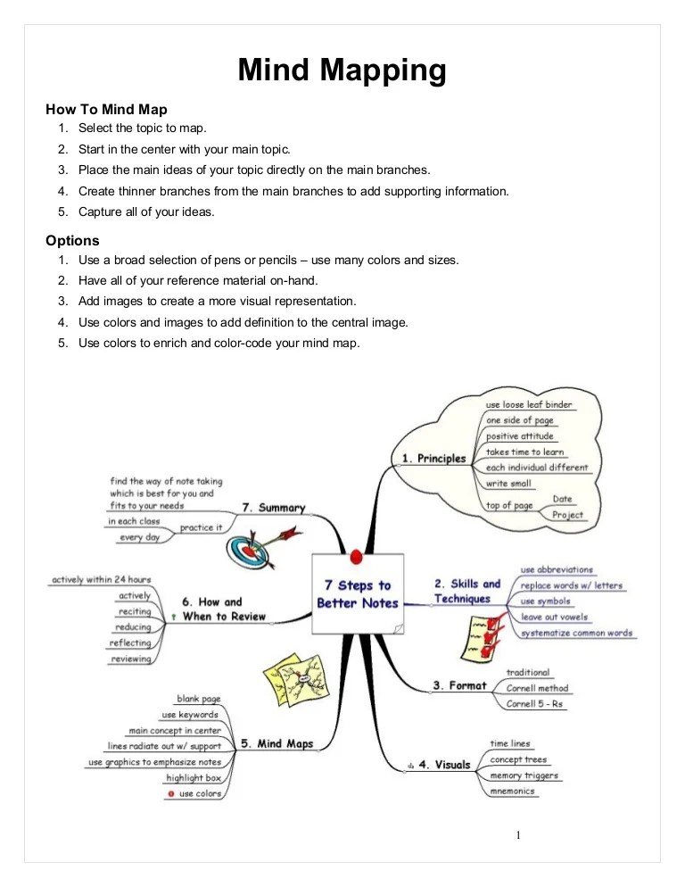 Mind Map Ipa : Mapping