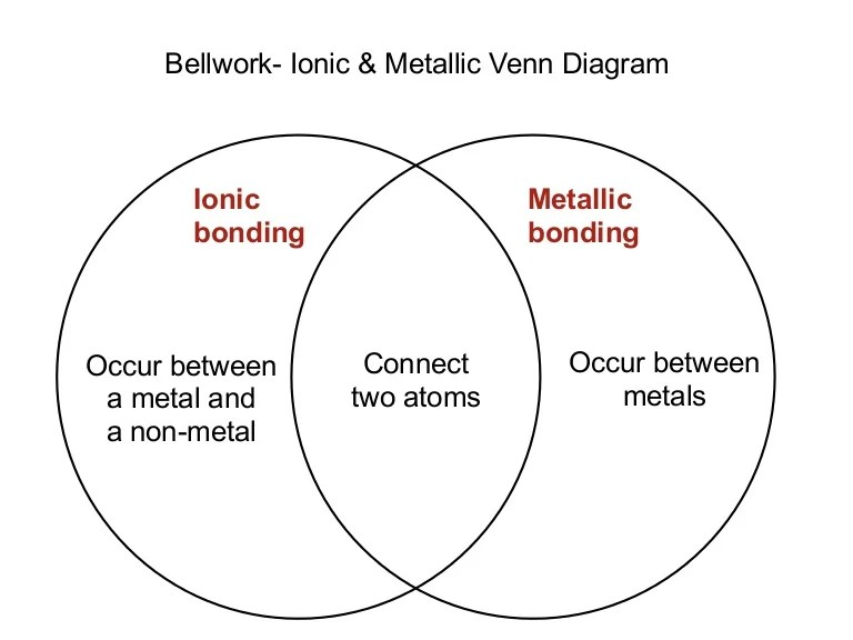 ionic bonding diagram
