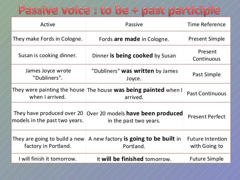 Passivevoicechart phpapp thumbnail  cb   also passive voice chart rh slideshare