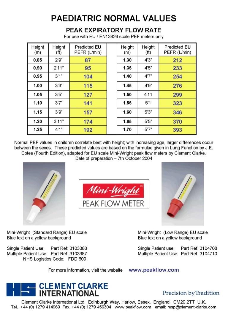 Peak Flow Meter Chart Calculator Homeschoolingforfree