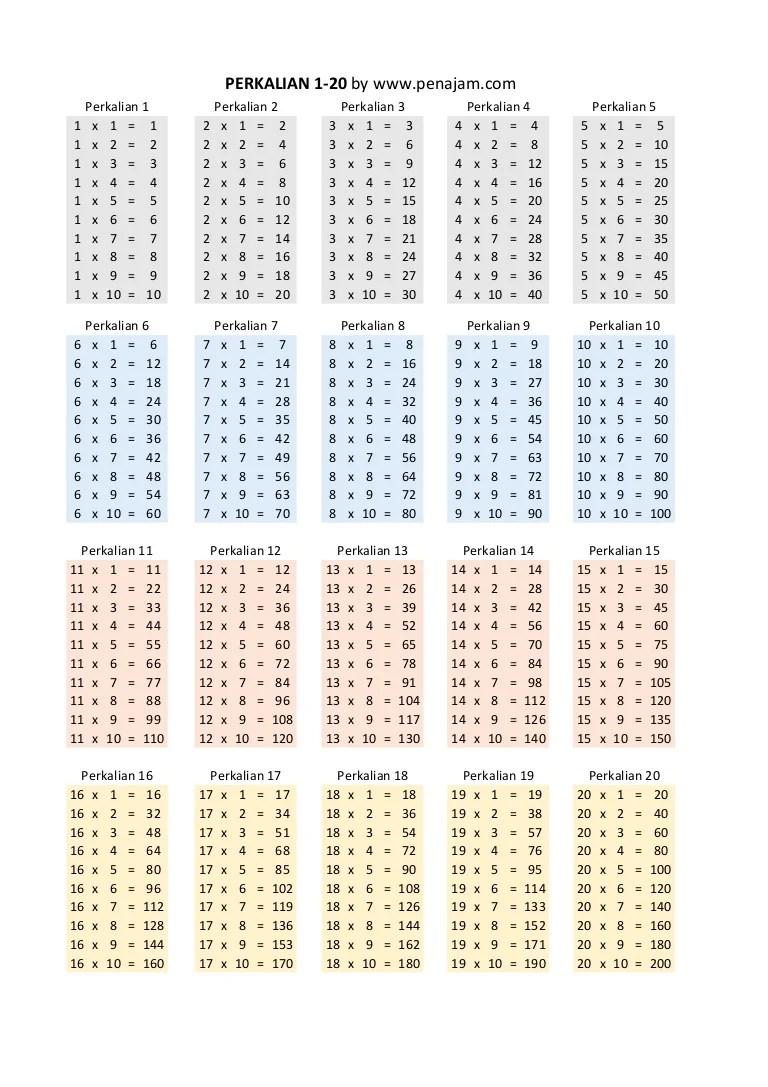 Tabel perkalian bilangan 16 sampai 20 · tabel perkalian 1 sampai 10. Perkalian 1 Sampai 20 By Www Penajam Com