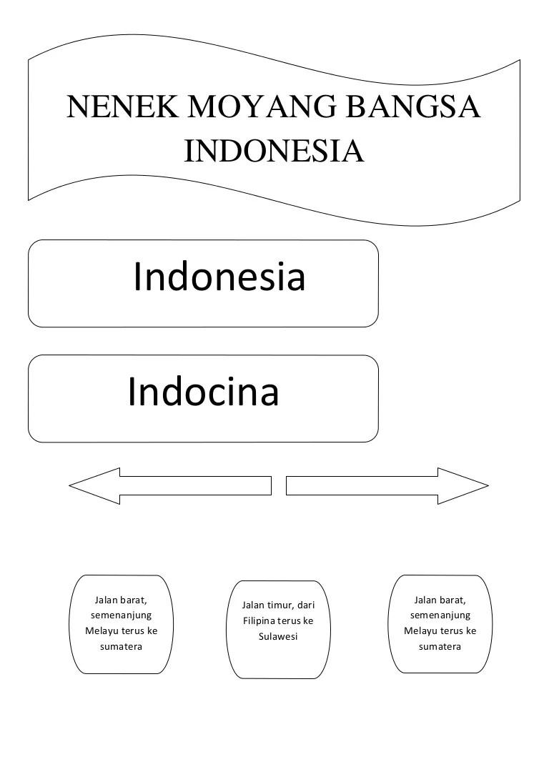 Peta Persebaran Nenek Moyang Bangsa Indonesia : persebaran, nenek, moyang, bangsa, indonesia, Konsep