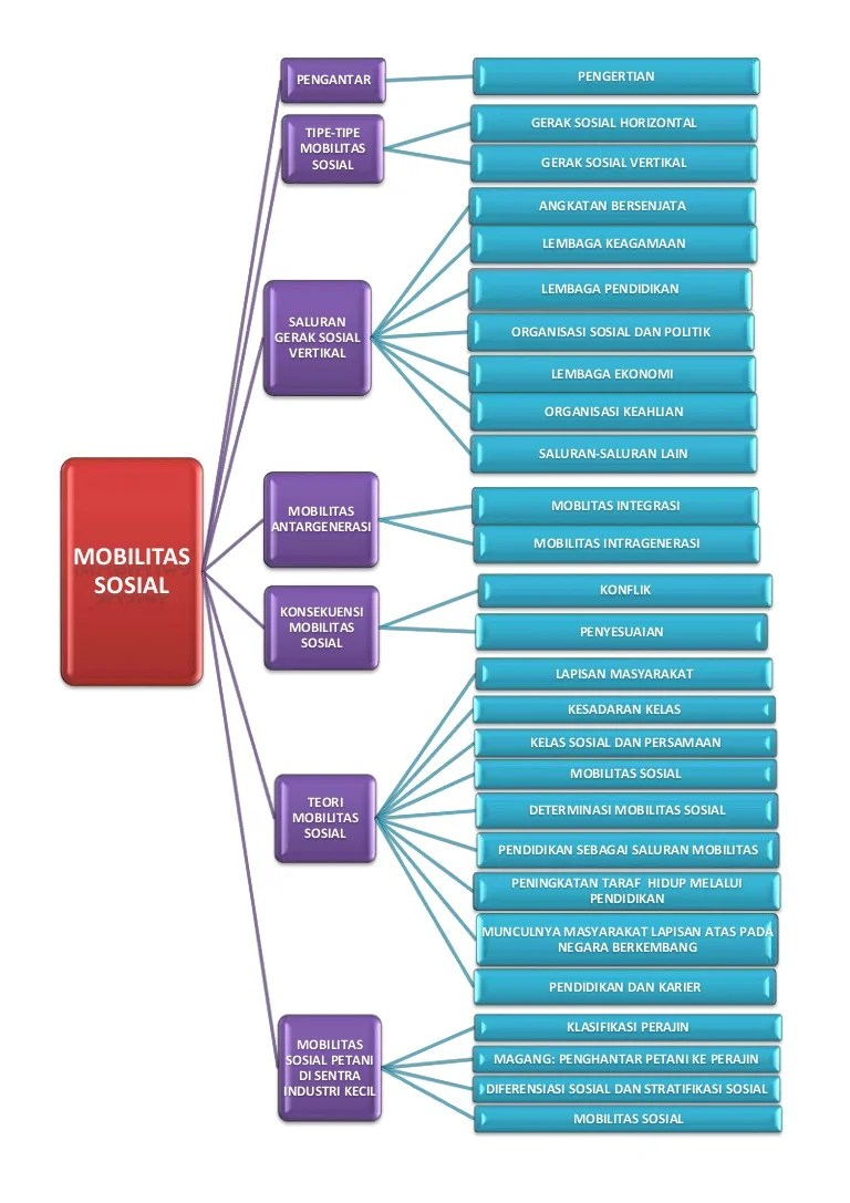 Saluran Saluran Mobilitas Sosial : saluran, mobilitas, sosial, Konsep:, Mobilitas, Sosial
