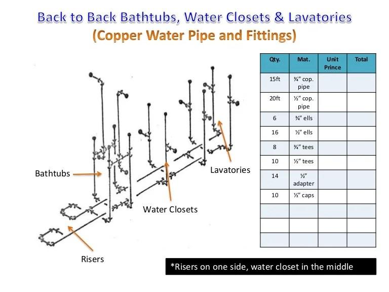 plumbing sanitary riser diagram 93 club car wiring free help with isometric drawings