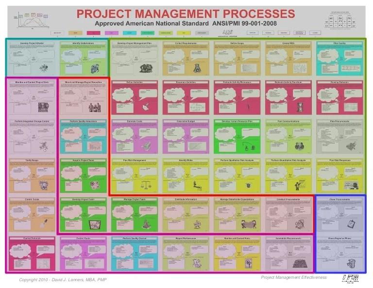 also ansi standard project management chart rh slideshare
