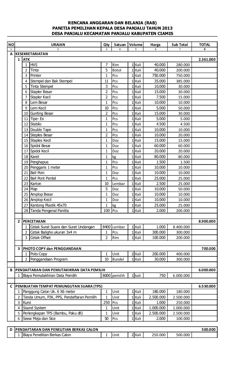 Rencana Anggaran dan Belanja RAB Pilkades Panjalu Tahun 2013