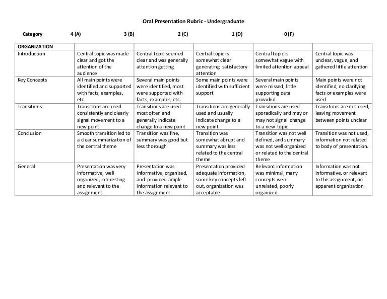 Rubric oral presentation 4 point scale