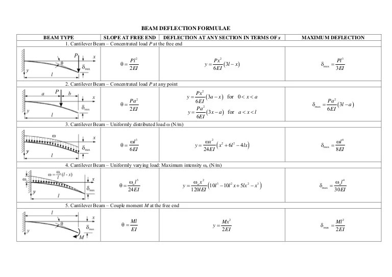 shear and moment diagram calculator how the eye works beam deflection formulae