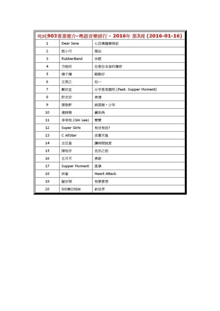 2016年-第3周-叱吒903專業推介-粵語音樂排行-Dear Jane-七百萬種樂與怒