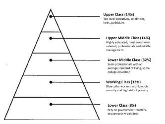 social class pyramid middle hierarchy upper working slideshare poor level upcoming