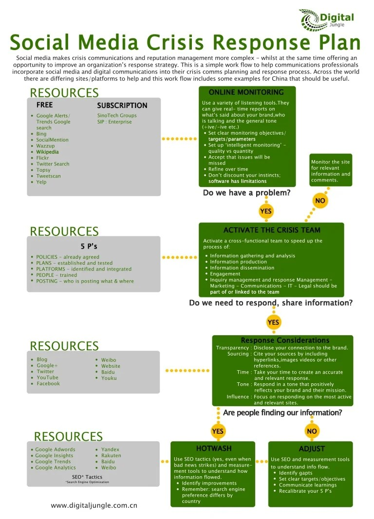 web flow diagram [ 768 x 1067 Pixel ]