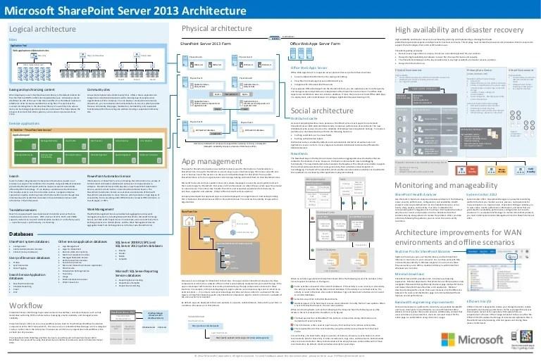 sharepoint 2010 site diagram 2000 kia sephia engine 2013 architecture overview