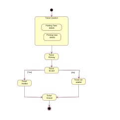 Uml State Chart Diagram Examples Wiring For Ac Unit Thermostat Railway Reservation System
