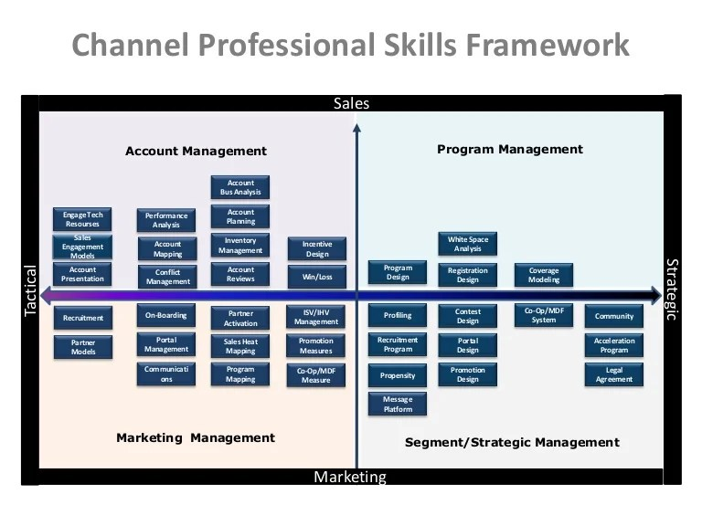 Successful Channel Manager Skills Matrix