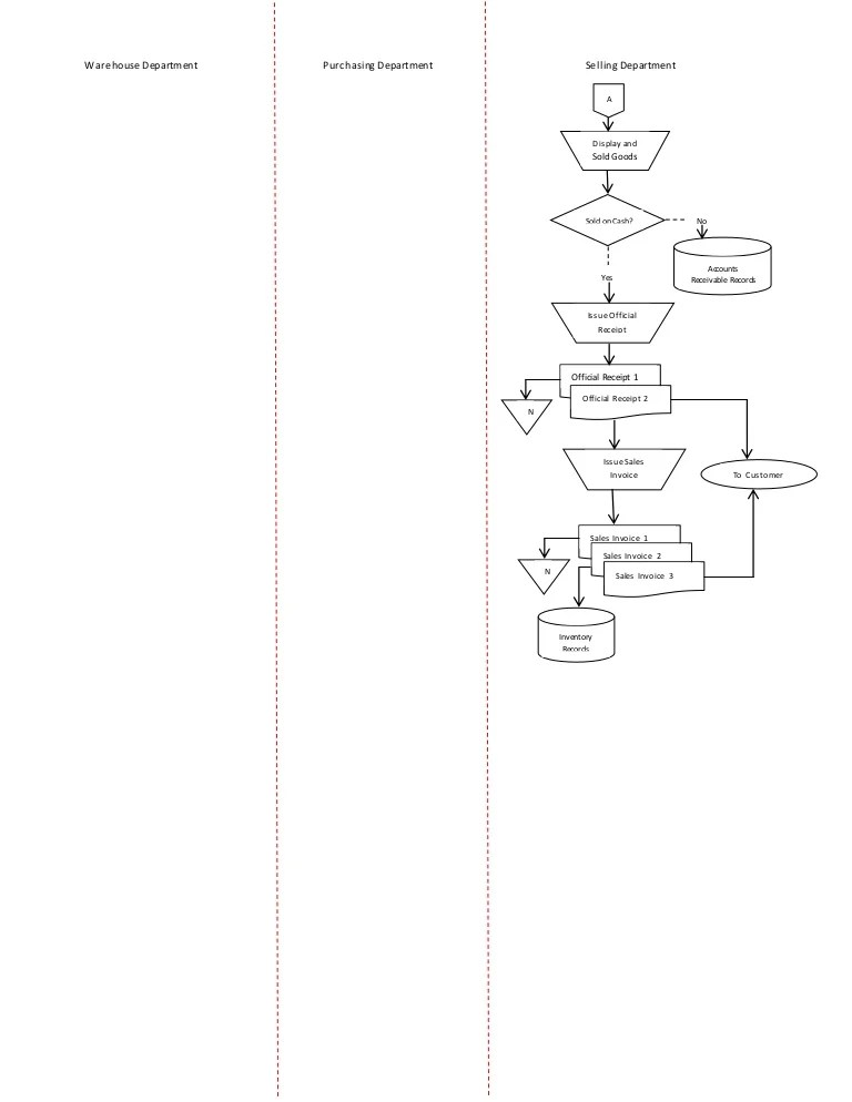 also systems flowchart for inventory management system rh slideshare