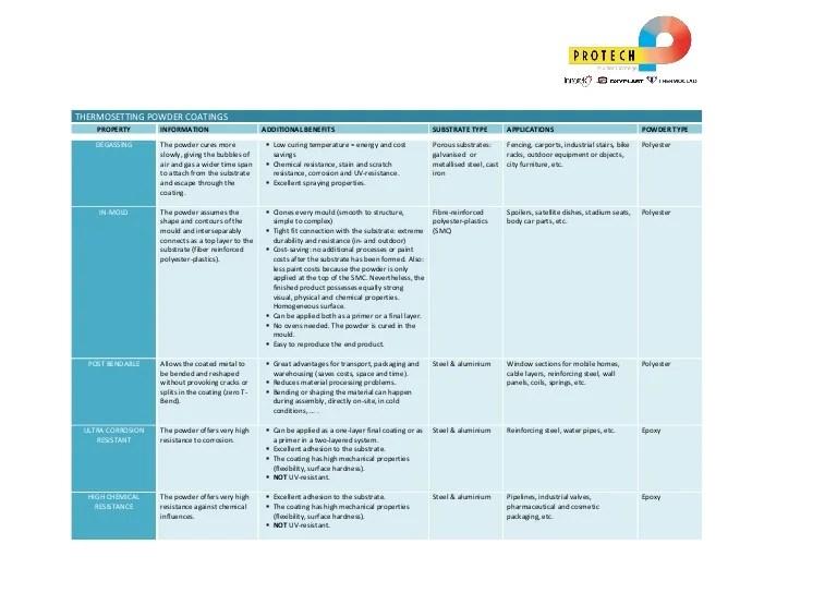 powder coating resume