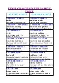 Tense changes in the passive voice also tenses chart for rh slideshare