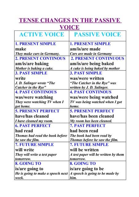 also tenses chart for passive voice rh slideshare