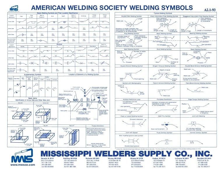also weld symbolsproof rh slideshare