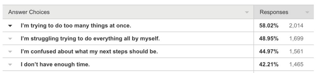 SPI survey 2