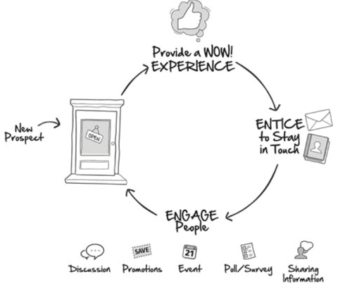 the engagement marketing cycle