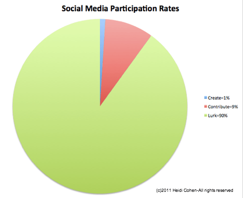 social media participation rates