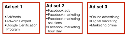 facebook ad sets by topic