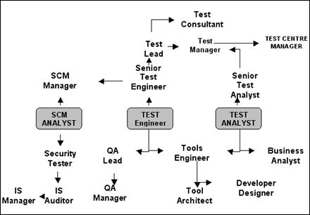 Career options for Software Test Professionals