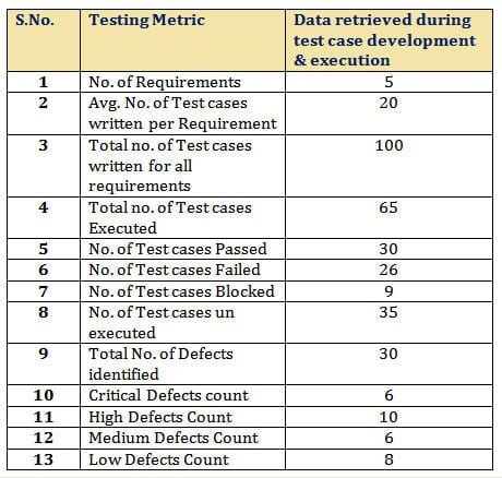 Important Software Test Metrics and Measurements
