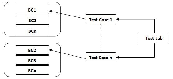 Business Process Testing (BPT) How to Simplify Testing