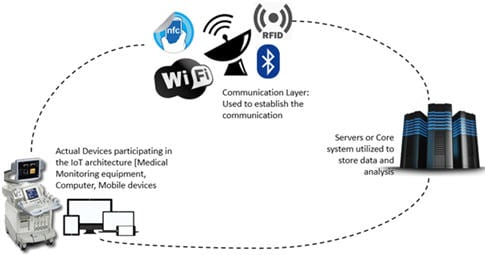 Internet of Things (IoT) Testing: Challenges, Tools and