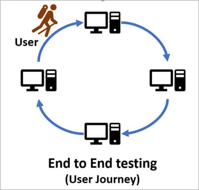 System Testing Vs End-To-End Testing: Which One is Better