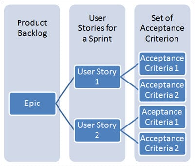 User Story and Acceptance Criterion