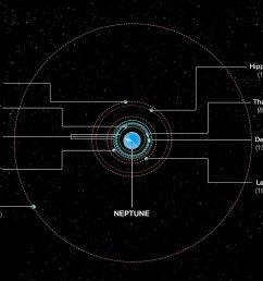 orbits of neptune s inner moons [ 1280 x 971 Pixel ]