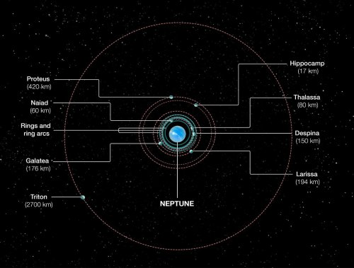 small resolution of orbits of neptune s inner moons