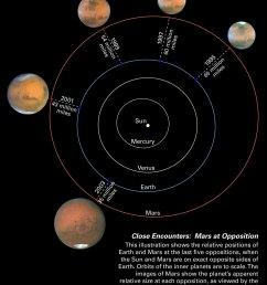 mars oppositions solar system diagram [ 1280 x 1600 Pixel ]
