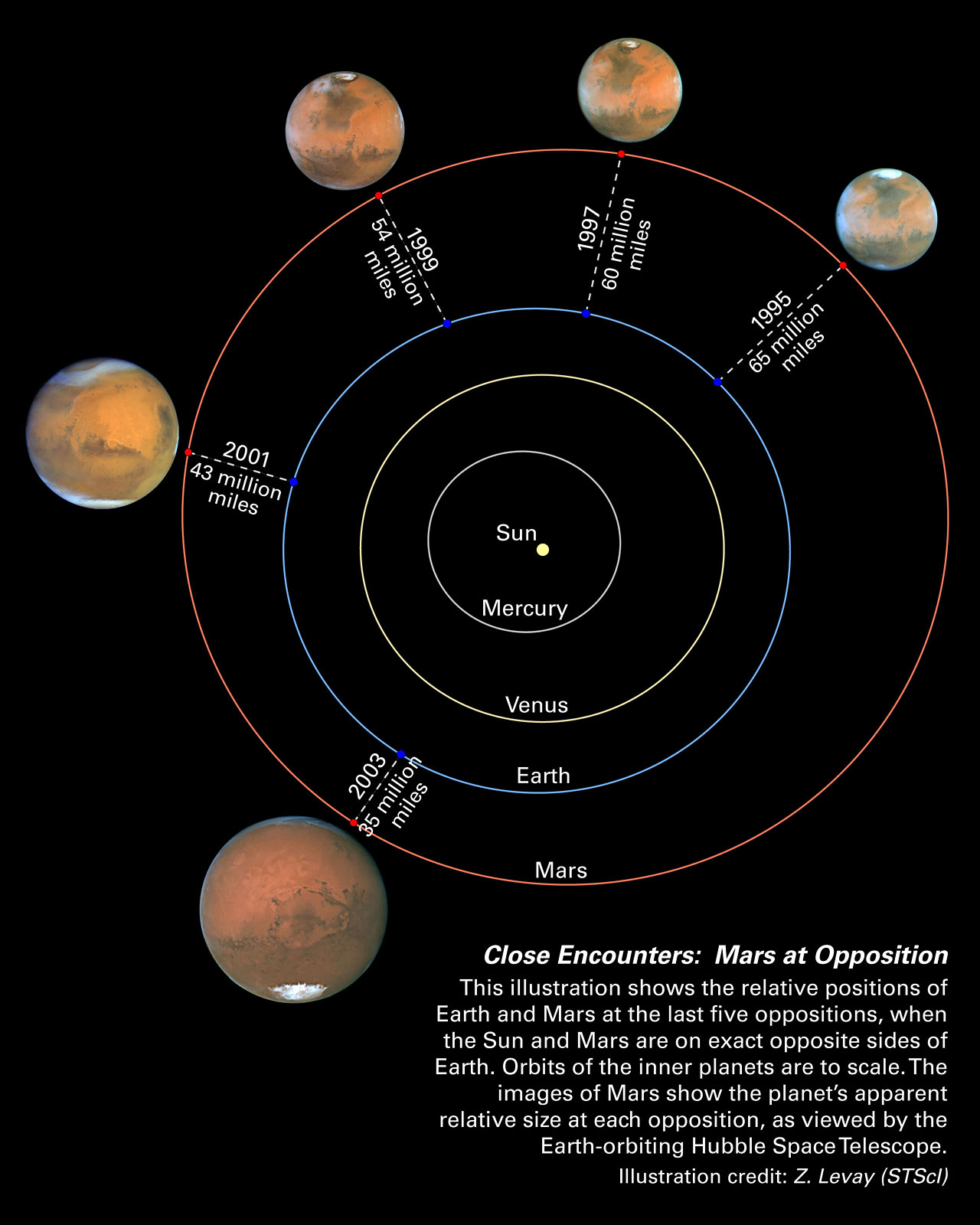 space diagram security camera without router cable mars oppositions solar system esa hubble