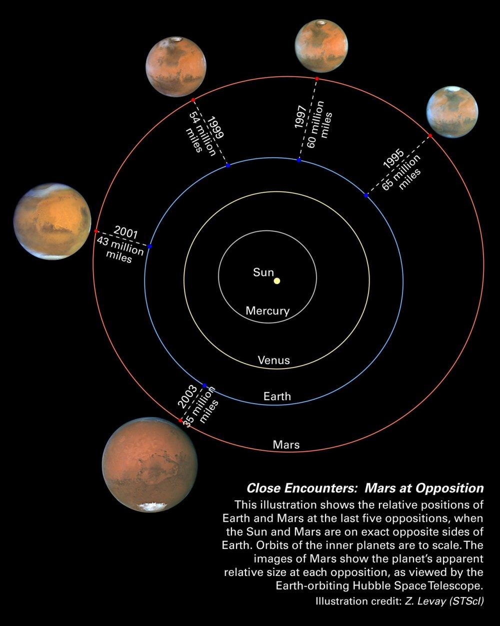 medium resolution of mars oppositions solar system diagram