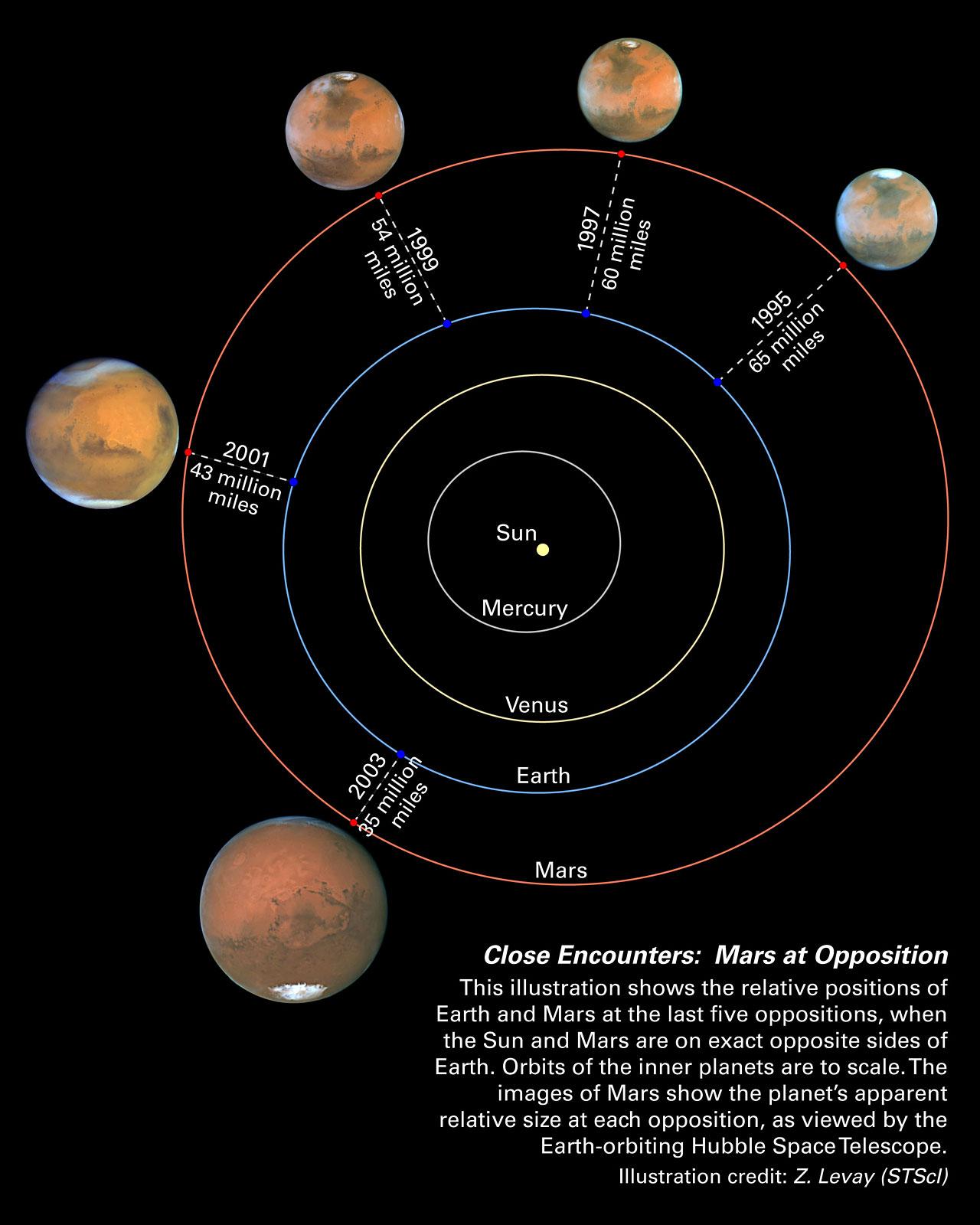 hight resolution of mars oppositions solar system diagram