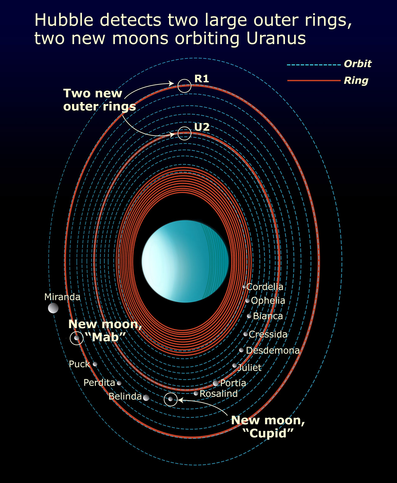 hight resolution of features in the uranus system