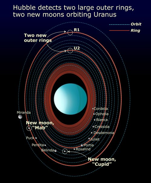 small resolution of features in the uranus system