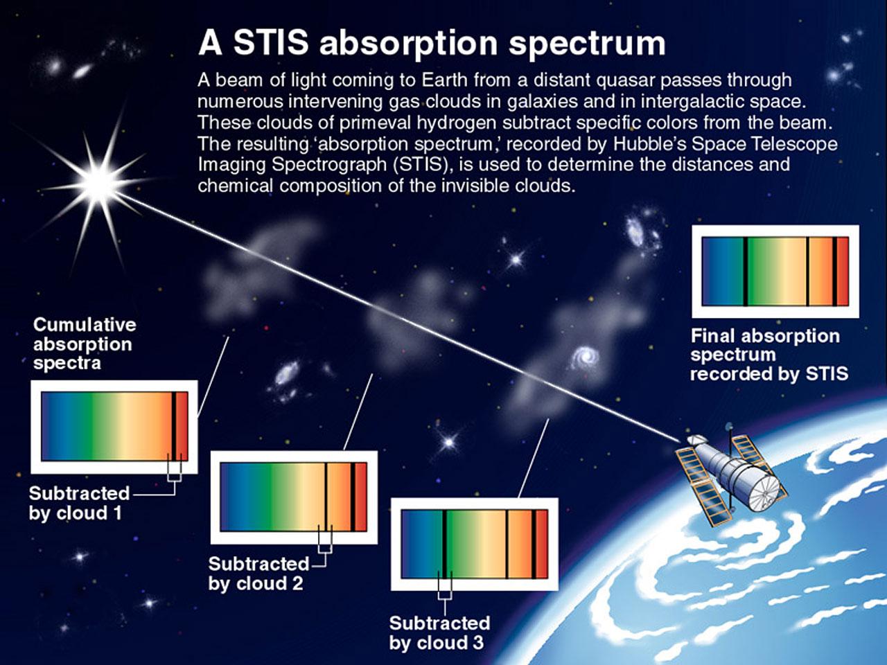 how does solar energy work diagram stromberg carburetor a stis absorption spectrum | esa/hubble