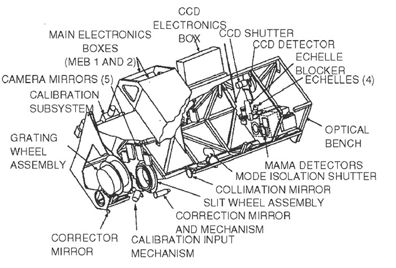 parts of a telescope diagram caravan charging socket wiring space imaging spectrograph stis esa hubble
