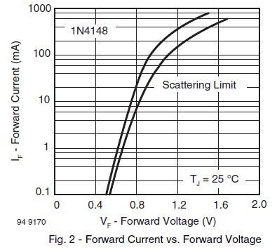 1N4148 forward i-v curve
