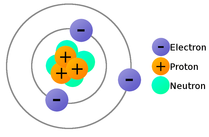 bohr diagram for lithium ford hei ignition what is electricity learn sparkfun com atom with particle charges labeled