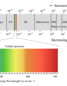 The electromagnetic spectrum also light learn sparkfun rh